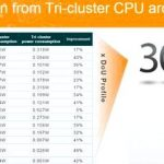 MediaTek has improved the energy efficiency of processors