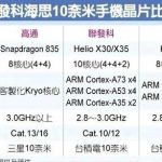 Regular details Kirin 970 characteristics