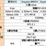 Details of Samsung Exynos 8895