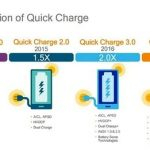 Qualcomm announced a technology fast charging QuickCharge 4.0