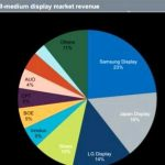 Samsung became the leader in AMOLED-display market