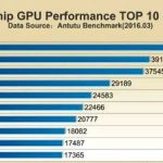 Snapdragon 820 remains the leader AnTuTu