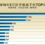 Xiaomi Mi 5 became the most popular smartphone in China
