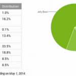 Statistics versions of Android for April 2014