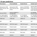 Possible specifications of the smartphone Samsung S5