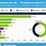 Android VS iOS. Statistics 2013