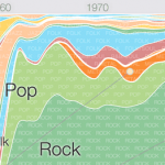 Google introduced a service popular areas of music – Music Timeline
