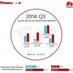 Huawei – quarter results in figures