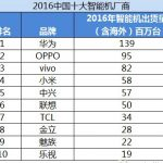 IHS published a list of the largest Chinese manufacturers of smartphones