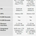 The official announcement of Snapdragon processors 808 and 810