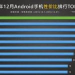 Rating the performance and availability of the devices AnTuTu