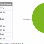 Statistics versions of the Android versions from August 12 to September 9, 2014