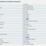 Xiaomi and Huawei are in the top 50 most innovative companies